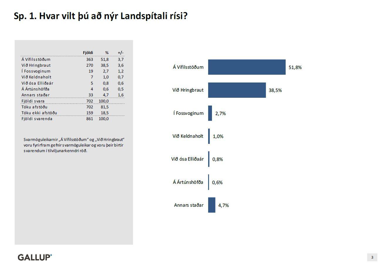 Spurning 1: Hvar vilt þú að nýr Landspítali rísi?